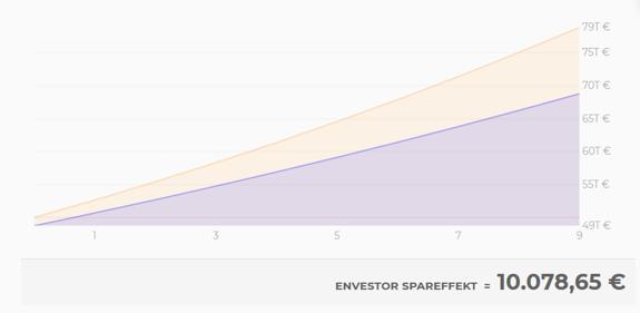 100% Rabatt auf den Ausgabeaufschlag plus Rückerstattung der Verwaltungsgebühr: Das ist der Envestor Spareffekt